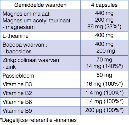 Gemiddelde waarden - 4 capsules
