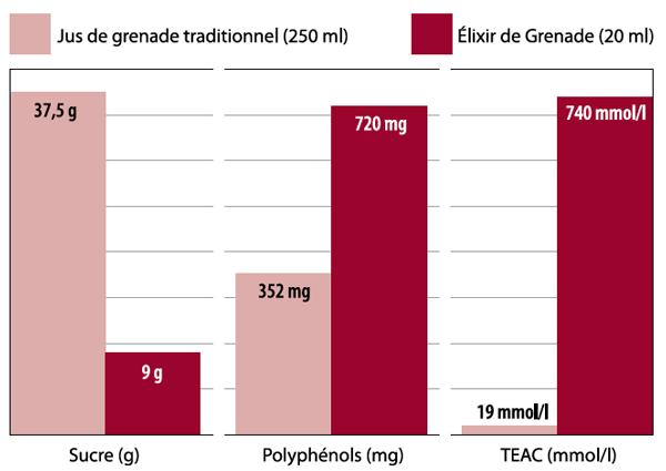 Graphique 1: l'Élixir de Grenade (20 ml) est 4x moins sucré qu'un jus de grenade  traditionnel, mais 2x plus concentré en polyphénols et 40x plus en valeur TEAC.