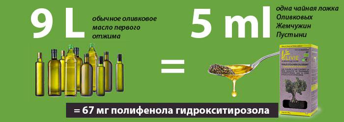 huile-olive-equivalence_ru.jpg