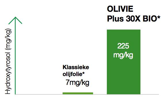 Vergelijking van de hydroxytyrosol gehaltes van traditionele olijfolie en OLIVIE Plus 30x Bio