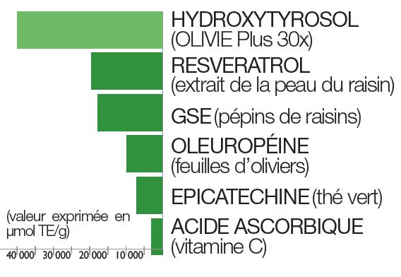 Graphique avec les données ORAC pour l'hydroxytyrosol, resveratrol, GSE