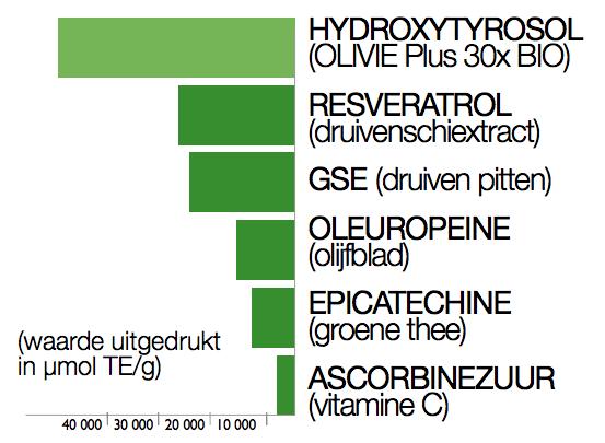 Polyfenol activiteit: ORAC waarde (Oxygen Radical Absorbance Capacity)