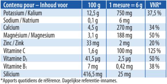 Tableau nutritionnel - Formule Alcalinisante Plus