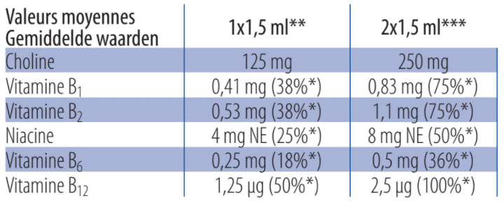 Tableau nutritionnel - Lactacholine
